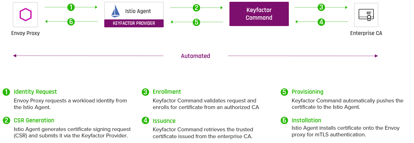 Istio and Keyfactor - How it works