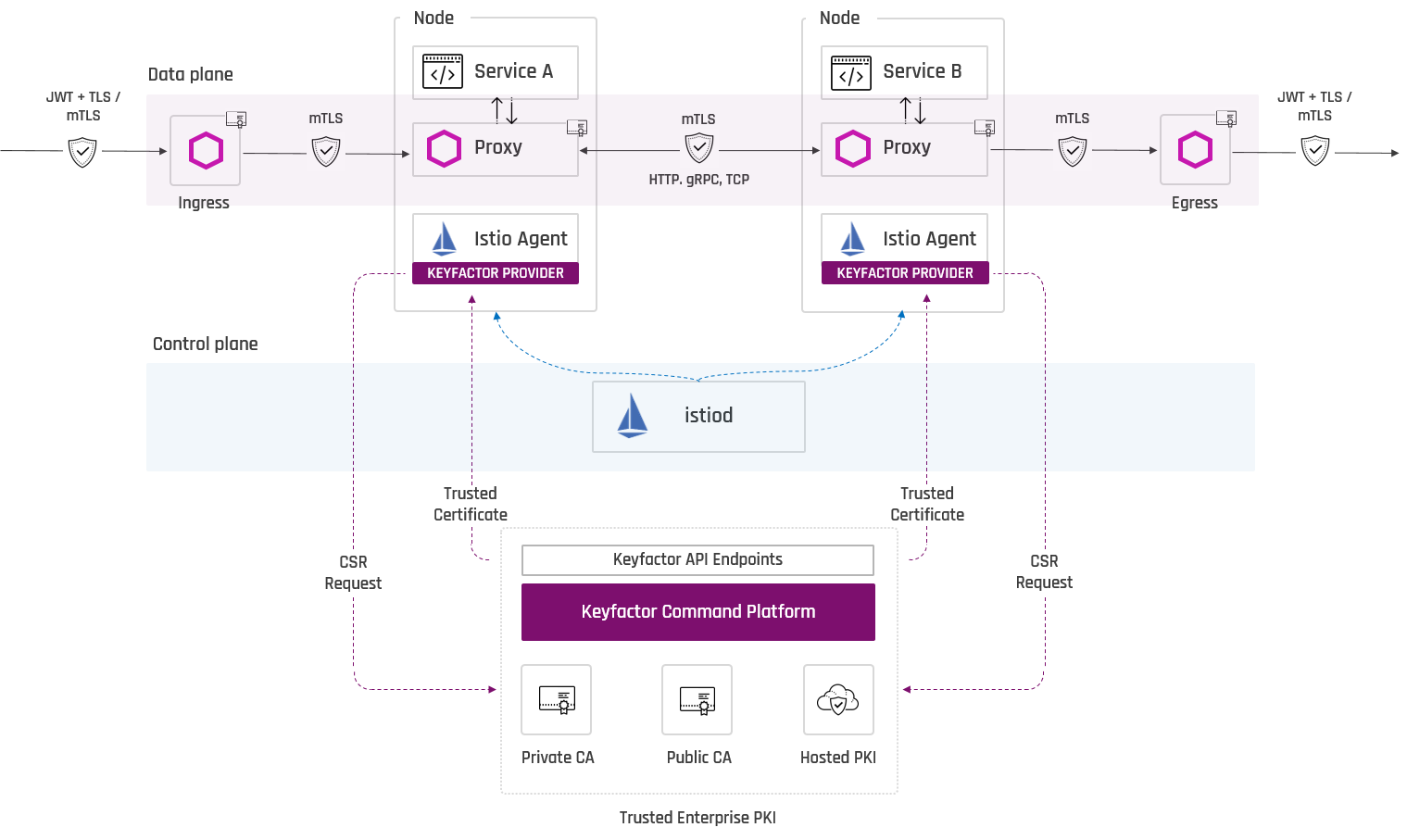 Istio Keyfactor Architecture