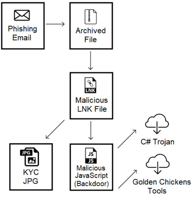 Evilnum APT used RAT PyVil Python tool to spy and steal data