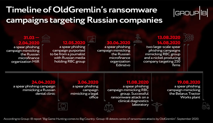 A new hacking group with ransomware that hits Russian companies