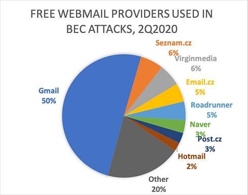 APWG: SSL Certificates No Longer Secure Browsing Indication