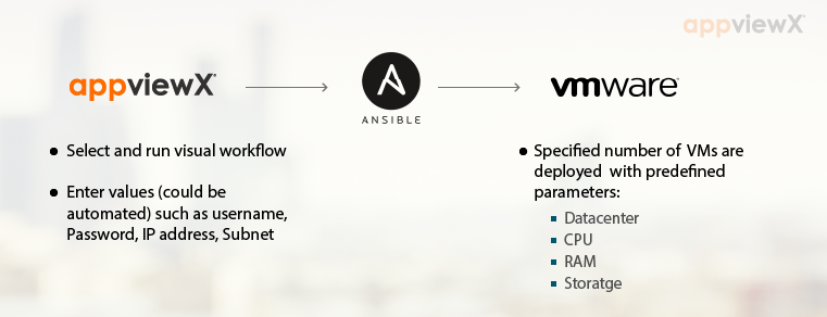 AppViewX and Ansible Automate and orchestrate large enterprise networks