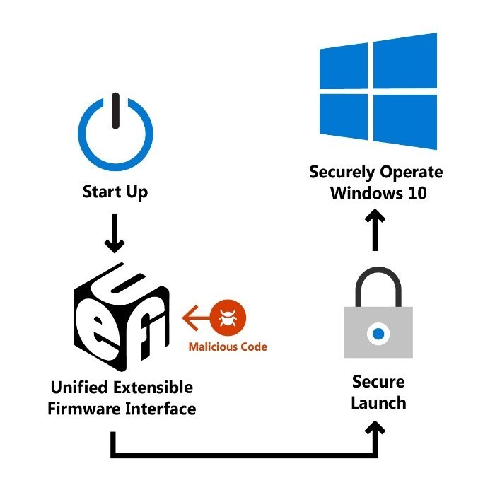 Force firmware code to be measured and attested by Secure Launch on Windows 10
