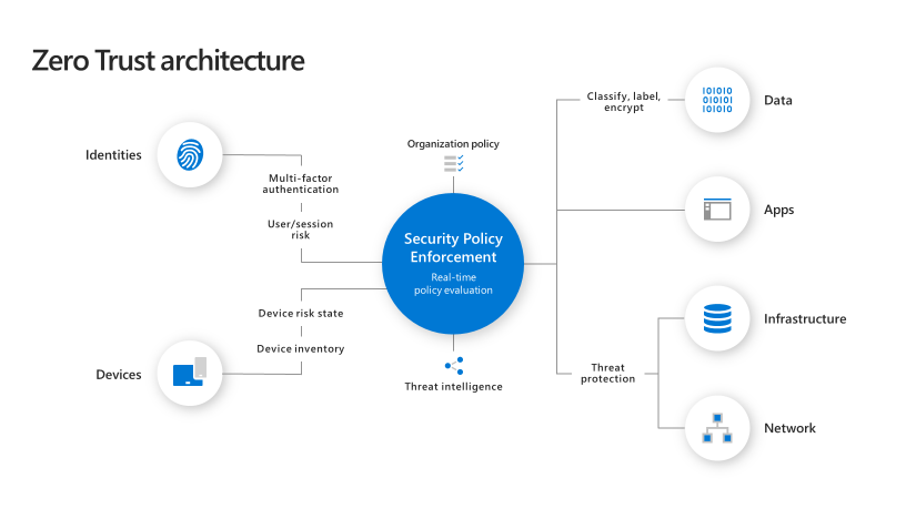 In Zero Trust Architecture, Microsoft Advanced Compliance Solutions
