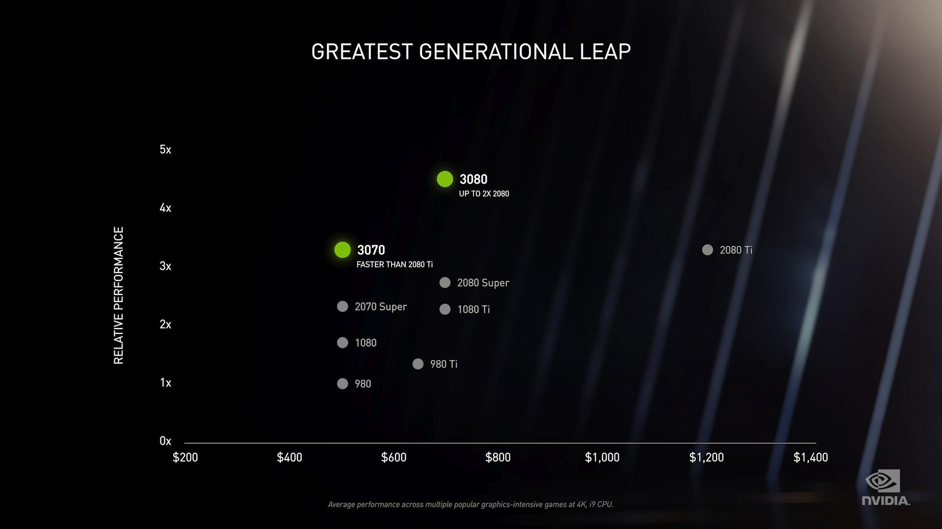 NVIDIA announces the 2nd generation RTX 3090, RTX 3080, RTX 3070