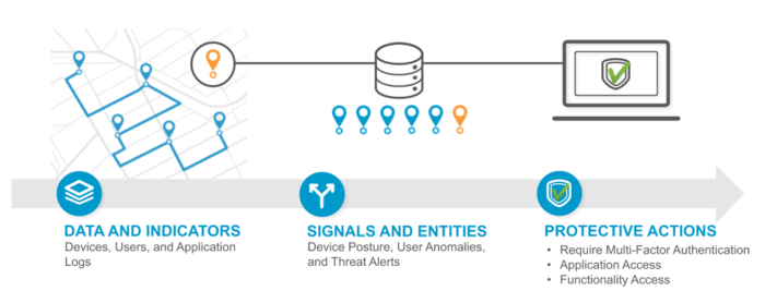 Rethinking Defensive Strategy at the Edge, Part 2: Risk Signals as Security Controls