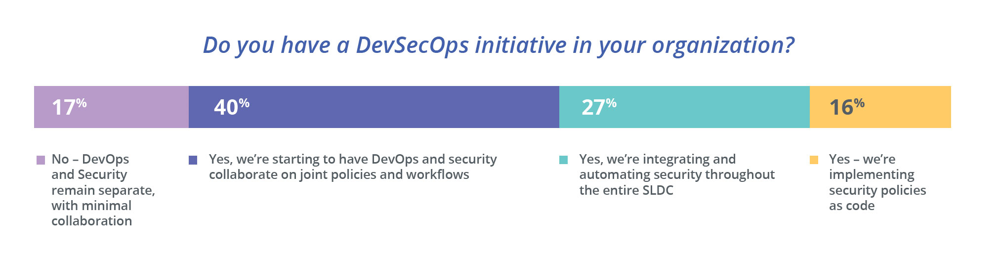 Top 5 takeaways from the latest security report from Kubernetes