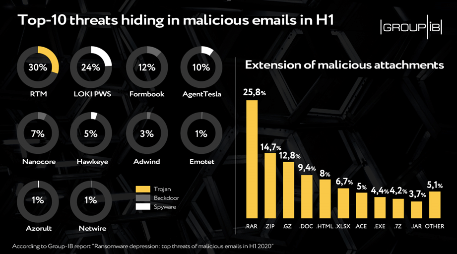 Top Web-phishing threats in H1 2020 Security Affairs