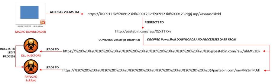 In Spam, Evasive URLs: Part 2