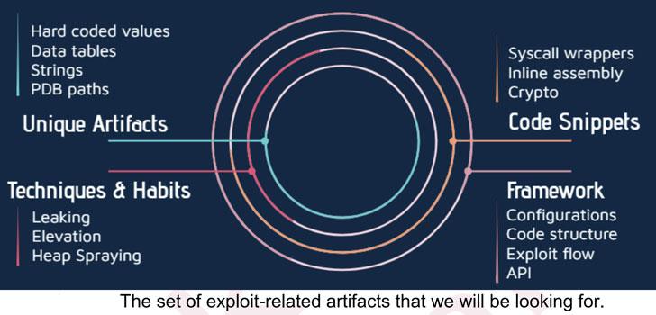 Fingerprint researchers exploit developers who help several authors of malware