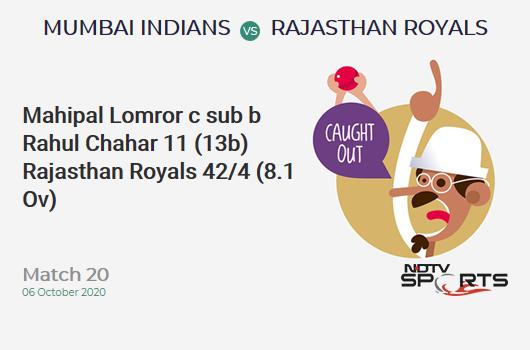 MI vs RR: Match 20: WICKET! Mahipal Lomror c sub b Rahul Chahar 11 (13b, 1x4, 0x6). Rajasthan Royals 42/4 (8.1 Ov). Target: 194; RRR: 12.85