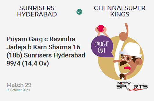 SRH vs CSK: Match 29: WICKET! Priyam Garg c Ravindra Jadeja b Karn Sharma 16 (18b, 1x4, 0x6). Sunrisers Hyderabad 99/4 (14.4 Ov). Target: 168; RRR: 12.94