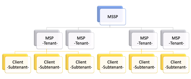 Scale or Fail — Why MSSPs Need Multitenant Security Solutions