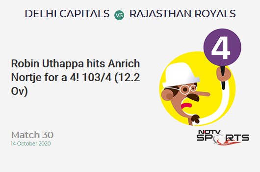 DC vs RR: Match 30: Robin Uthappa hits Anrich Nortje for a 4! Rajasthan Royals 103/4 (12.2 Ov). Target: 162; RRR: 7.70