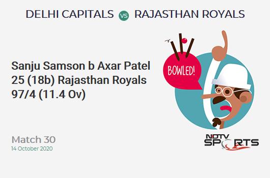 DC vs RR: Match 30: WICKET! Sanju Samson b Axar Patel 25 (18b, 0x4, 2x6). Rajasthan Royals 97/4 (11.4 Ov). Target: 162; RRR: 7.8
