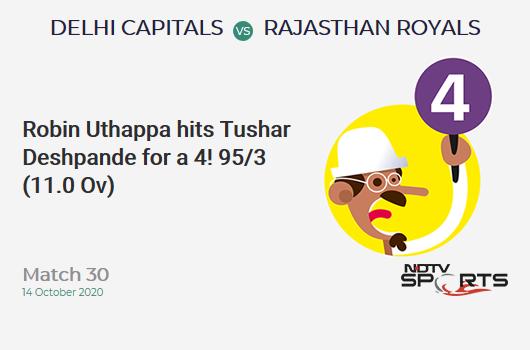 DC vs RR: Match 30: Robin Uthappa hits Tushar Deshpande for a 4! Rajasthan Royals 95/3 (11.0 Ov). Target: 162; RRR: 7.44