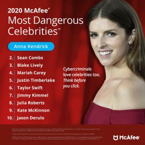 Anna Kendrick Is McAfee's Most Dangerous Celebrity 2020