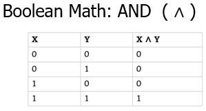 The CISSP Domain 3 Boolean Math (AND Logic)