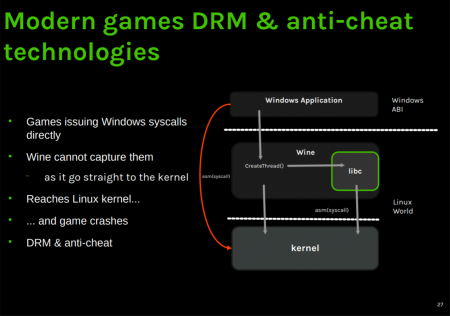 Collabora expect their Linux Kernel work for Windows game emulation in Kernel 5.11