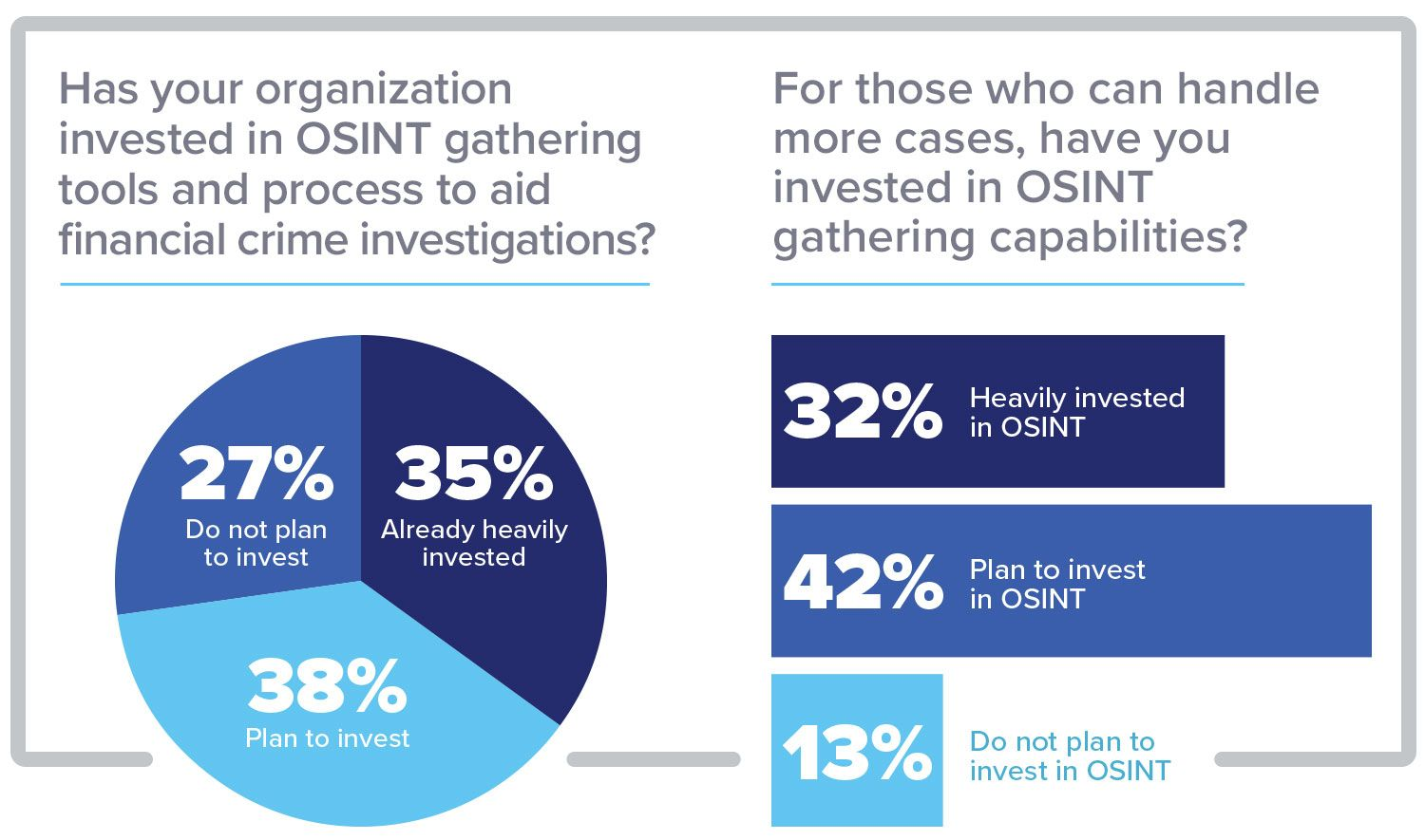 OSINT Gathering Key to Keeping Up With Financial Crime