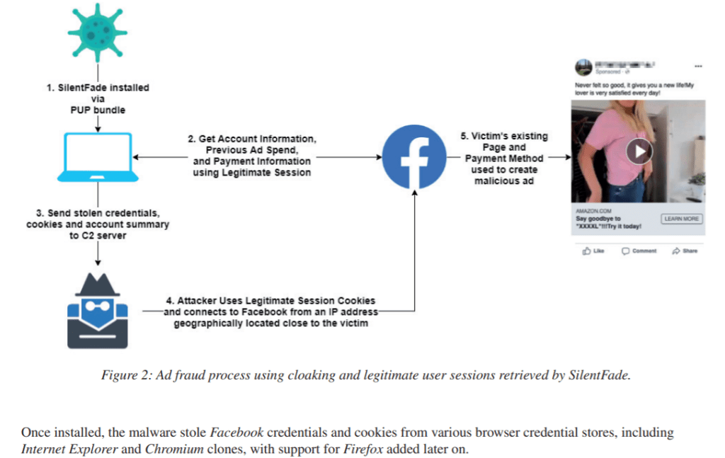 FacebookSecurity Affairs targeted SILENTFADE, a long-running malware campaign.