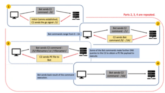 TrickBot operators employ Linux Variants in attacks after recent takedownSecurity Affairs