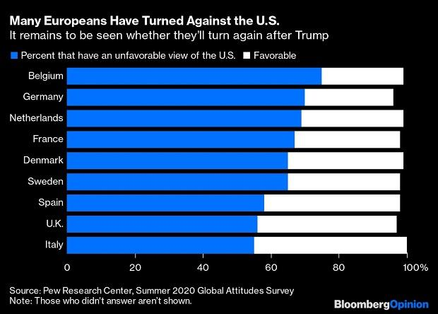 US Presidential elections: Trump or Biden, the US and Europe Will Split
