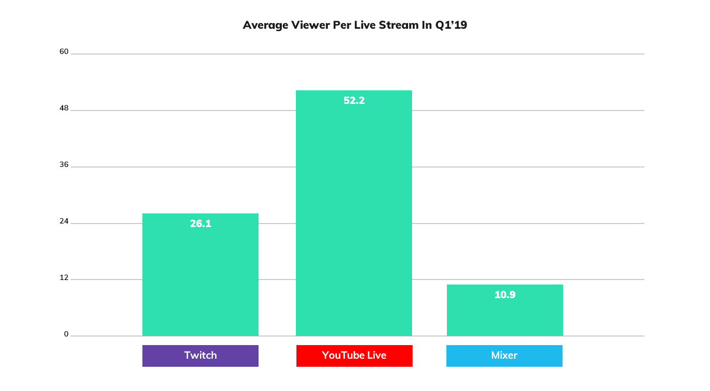 The Case For Why Stadia (Not Mixer) Is Twitch's Biggest Threat