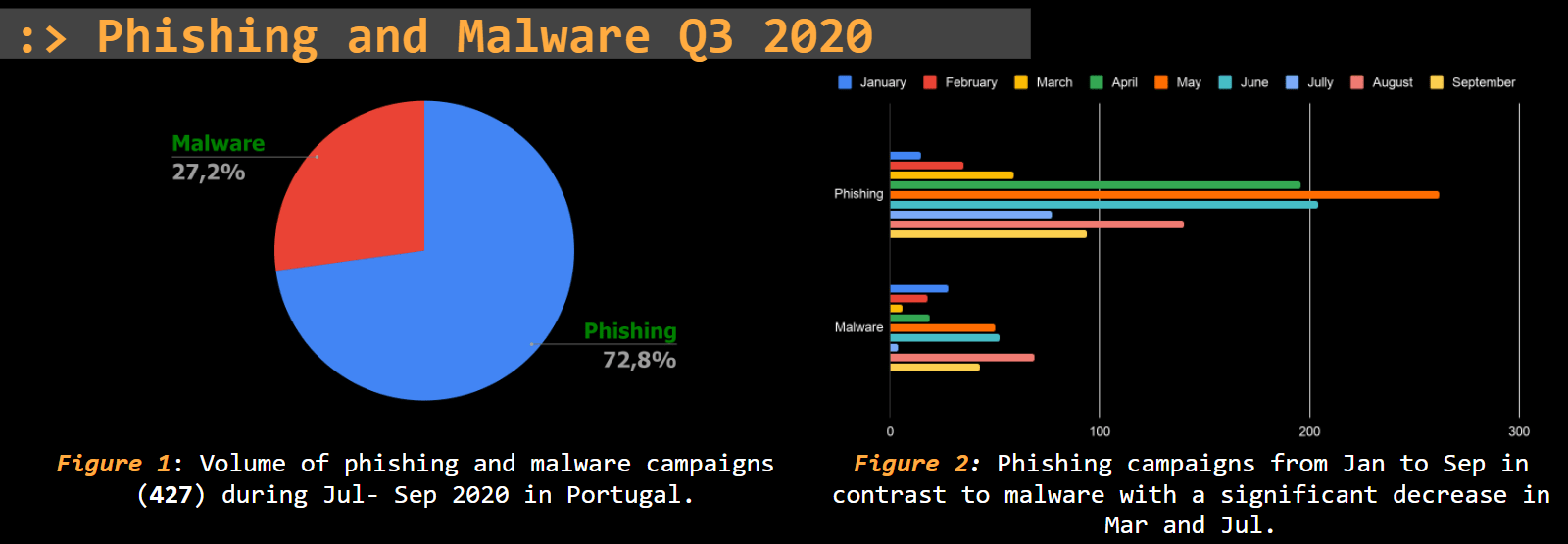 Threat Report Portugal: Q3 2020 …………………………Security Affairs
