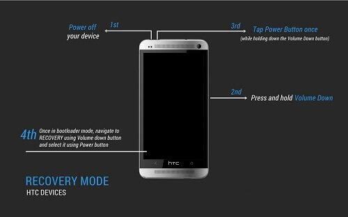 How do you activate recovery mode on your HTC phone?