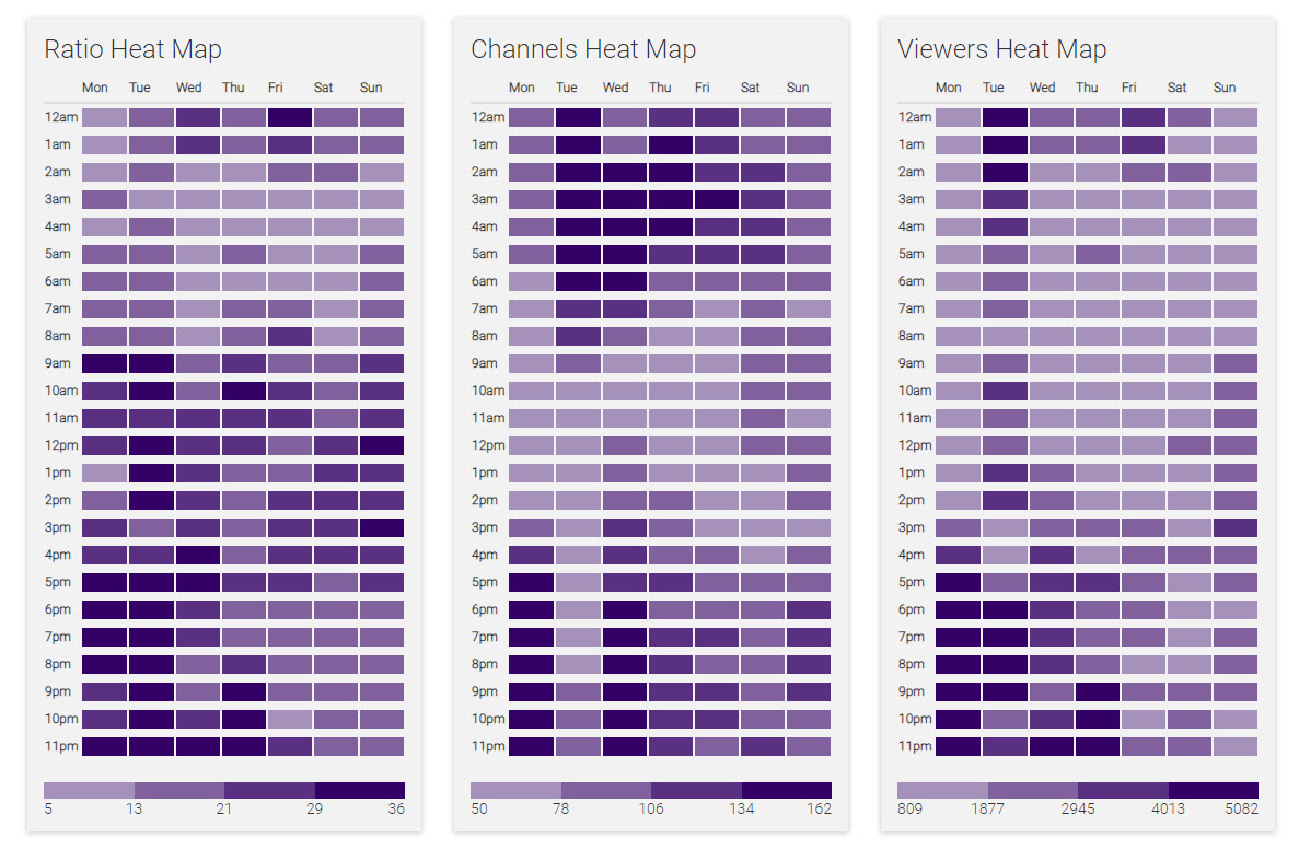 Finding The Best Time To Stream On Twitch