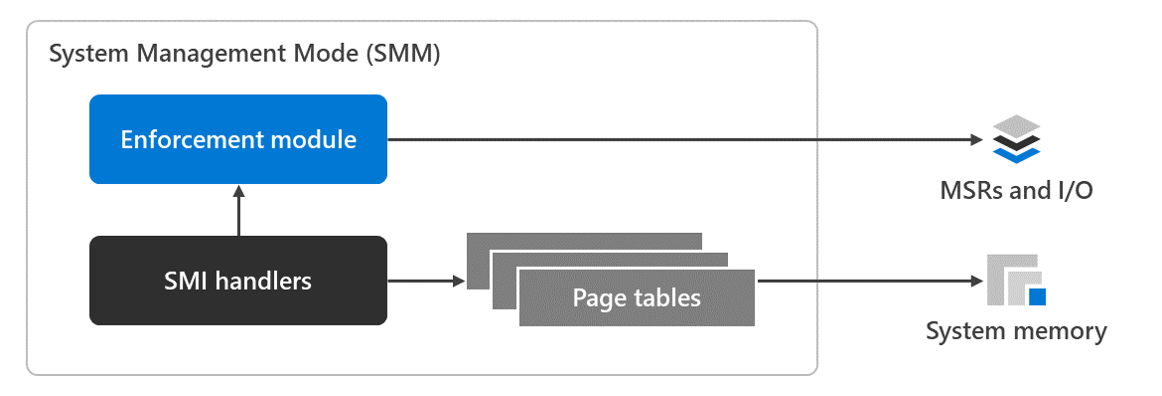 A diagram with the SMM architecture