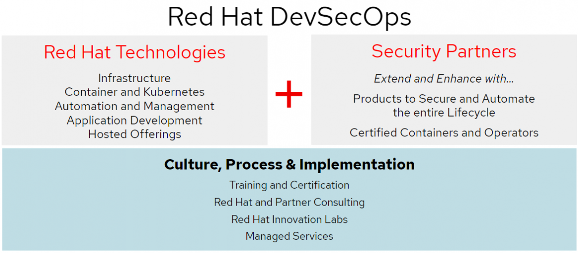 You call that DevSecOps? Why your DevSecOps practice may be falling short