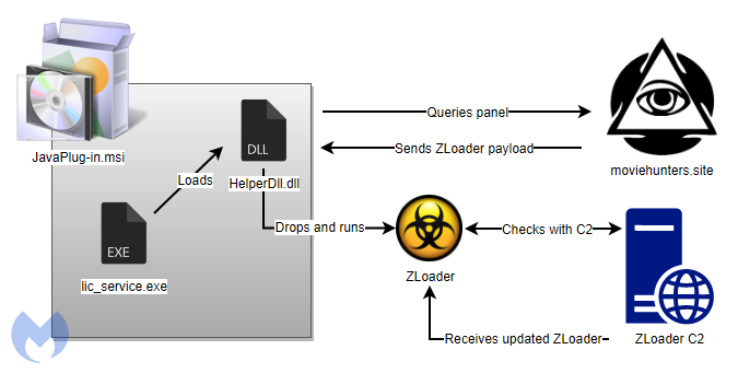 http://server.digimetriq.com/wp-content/uploads/2020/11/1605566726_896_Malsmoke-operators-abandon-exploit-kits-in-favor-of-social-engineering.png