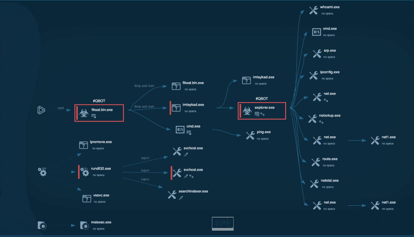 http://server.digimetriq.com/wp-content/uploads/2020/11/1604598133_524_QBot-Trojan-Attacks-Victims-with-Malicious-Election-Attachments.png