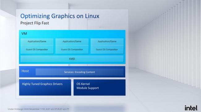 http://server.digimetriq.com/wp-content/uploads/2020/11/1605104963_301_Intels-Graphics-Driver-Now-Sharing-60-Codebase-Between-WindowsLinux-90100.php.jpeg