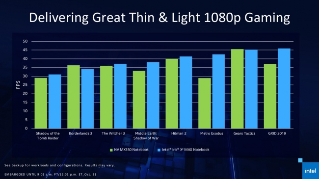 http://server.digimetriq.com/wp-content/uploads/2020/10/1604168416_294_Intel-Formally-Announces-Iris-Xe-MAX-Graphics-Deep-Link.php.jpeg