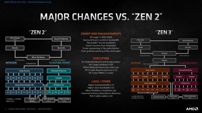 http://server.digimetriq.com/wp-content/uploads/2020/11/1604608695_597_AMD-Ryzen-9-5900X-Ryzen-9-5950X-Dominate-On.php.jpeg