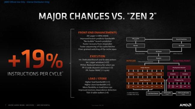 http://server.digimetriq.com/wp-content/uploads/2020/11/1604608695_96_AMD-Ryzen-9-5900X-Ryzen-9-5950X-Dominate-On.php.jpeg