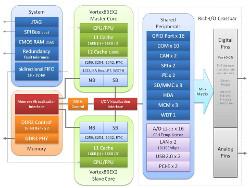 http://server.digimetriq.com/wp-content/uploads/2020/11/1604518436_66_SBC-runs-on-a-Vortex86EX2-SoC-with-a-split-personality.jpg