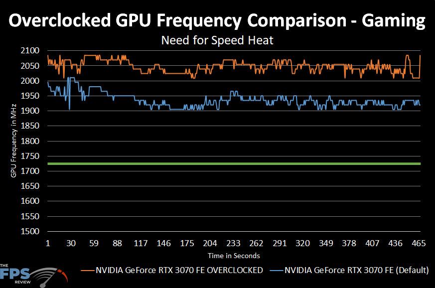 NVIDIA GeForce RTX 3070 FE Standard GPU Frequency comparison calendar
