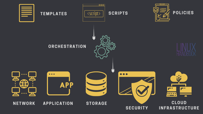 What is orchestration in DevOps?