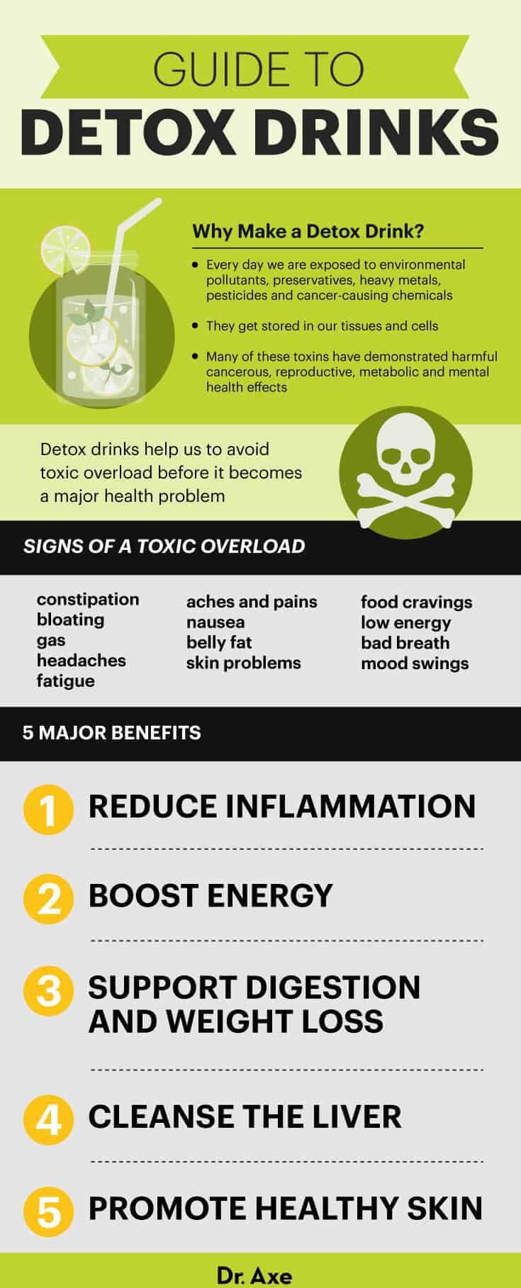 Detox Drink Guide - Dr. Axe.
