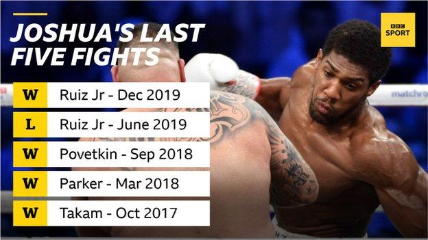 Graphic representation of Anthony Yeshua's last five fights...
