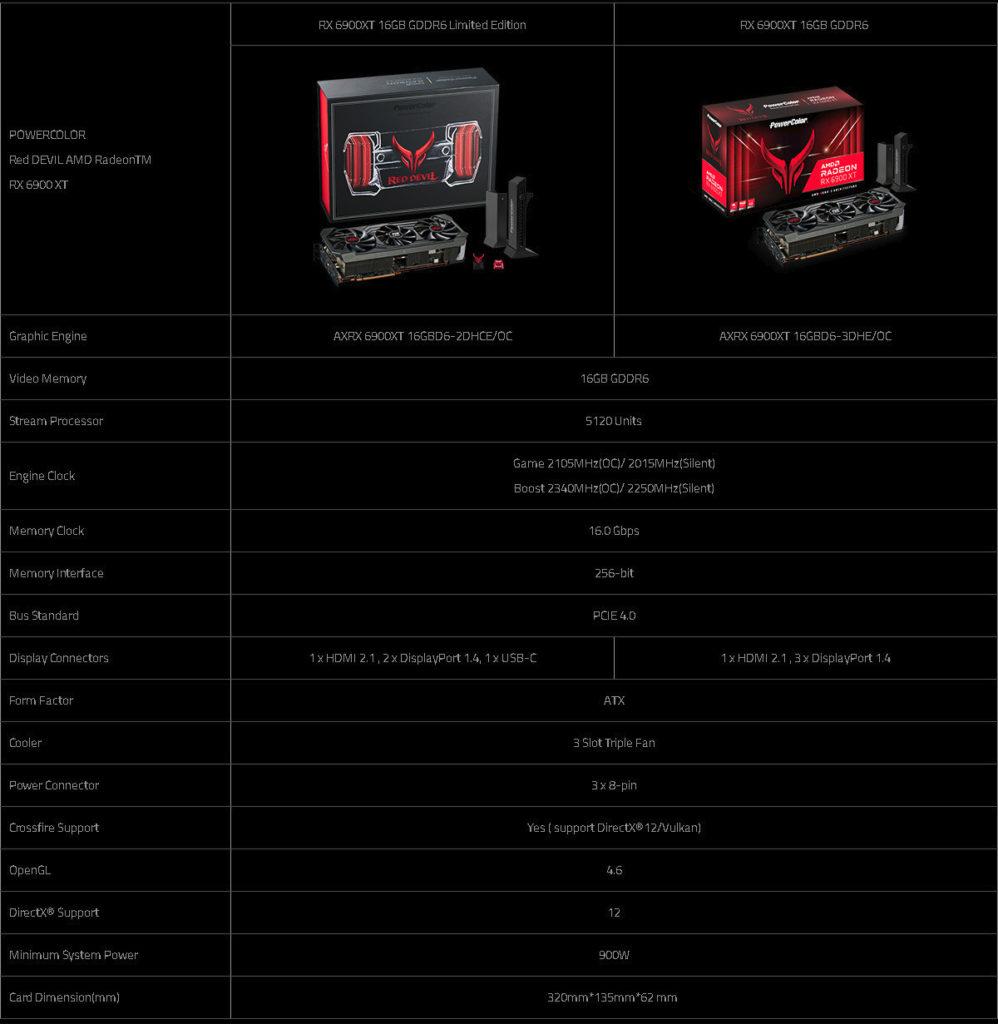 http://server.digimetriq.com/wp-content/uploads/2020/12/1607660886_733_PowerColor-Launches-Red-Devil-AMD-Radeon-RX-6900-XT-Graphics.jpg