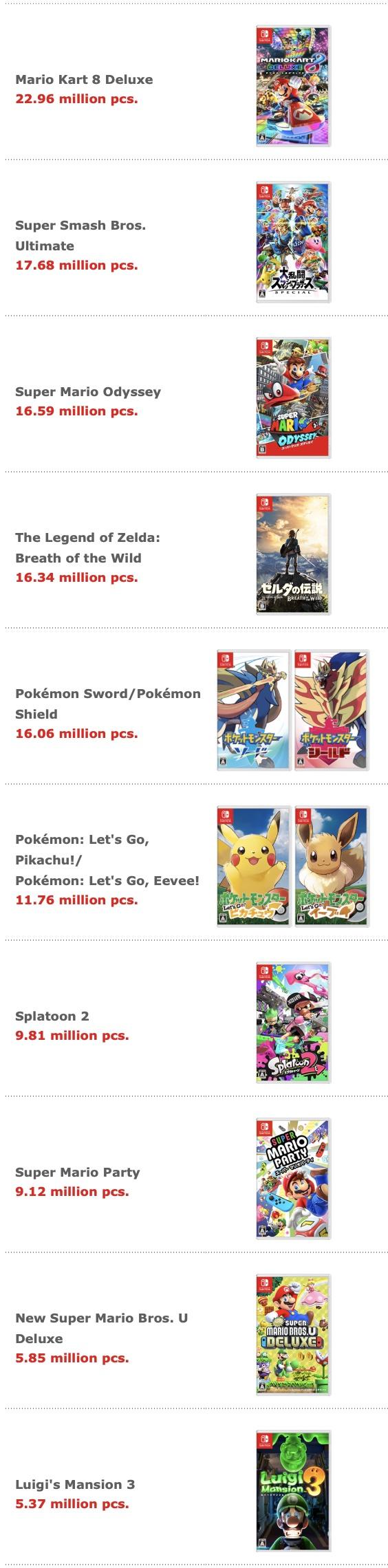 http://server.digimetriq.com/wp-content/uploads/2020/12/1608354149_282_Nintendo's-3rd quarter-February-2020 financial results-.jpg