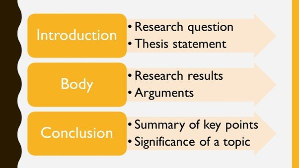 Introduction, summary and conclusion of the research paper
