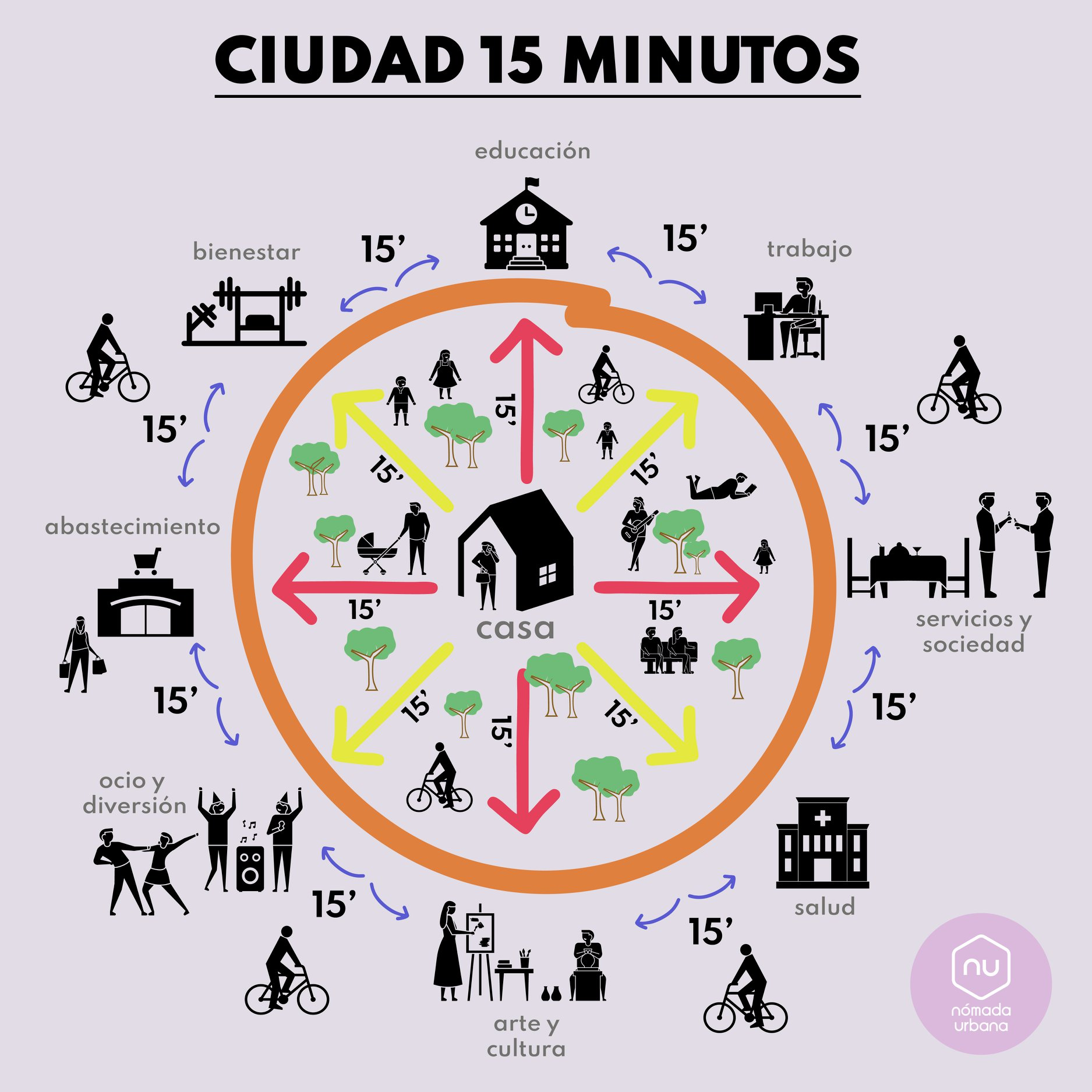 La ciudad de 15 minutos