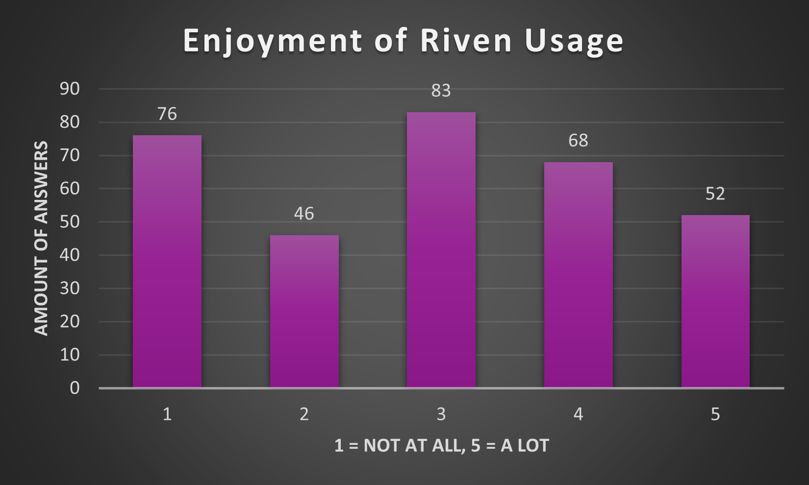 4UqNCcj - [Questionnaire Results] What do you think of Riven Mods?