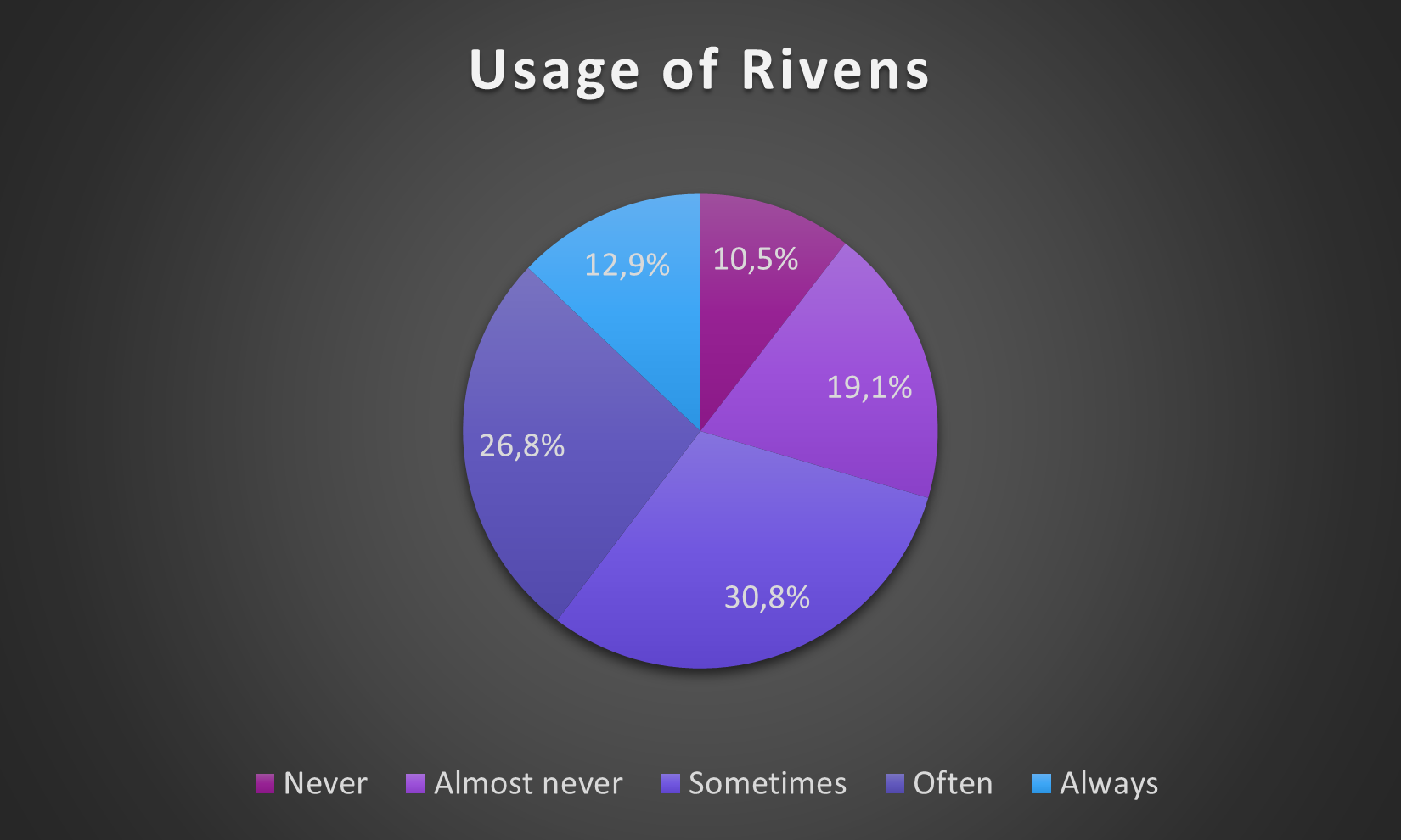 c4yHVOa - [Questionnaire Results] What do you think of Riven Mods?
